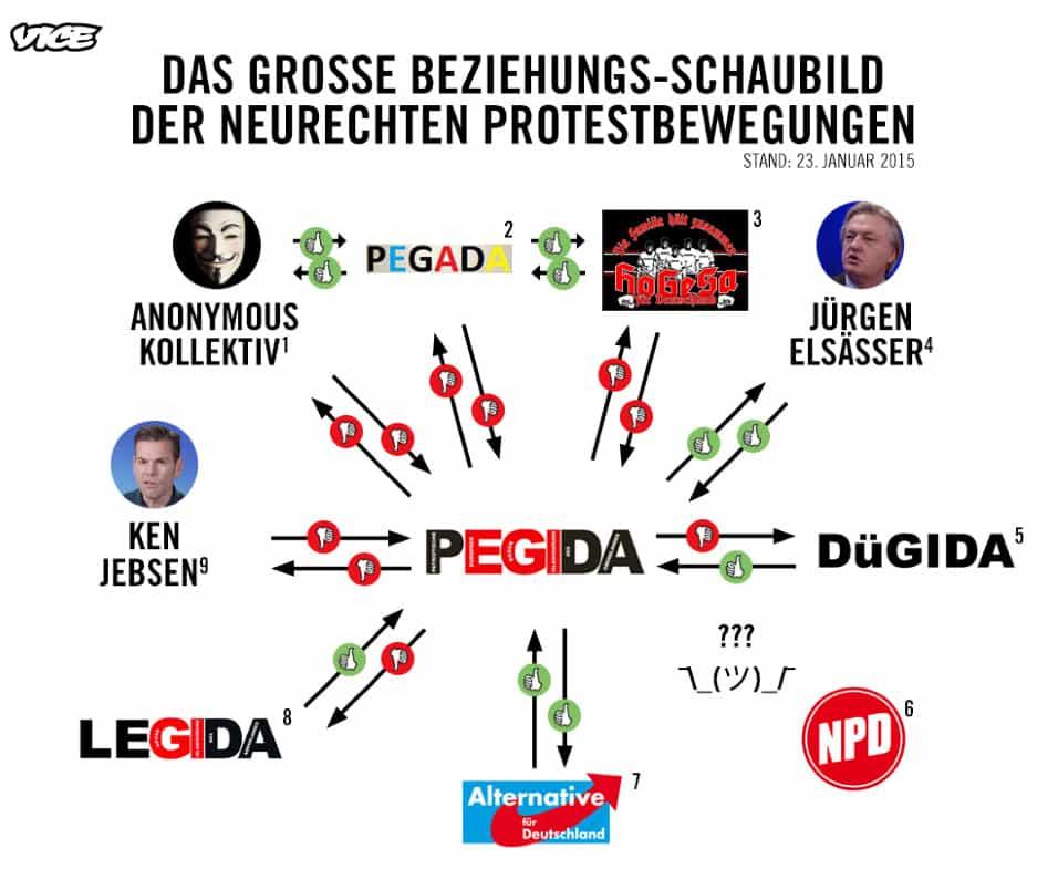 Pegida-Beziehungs-Schaubild